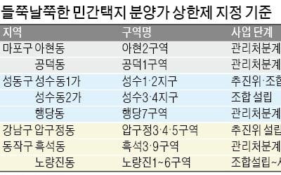 """""""지정 기준 모르겠다""""…논란 증폭"""