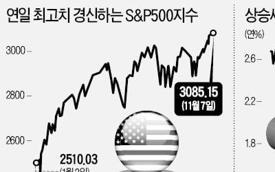 """월가, 美·中 무역전쟁 종식 기대감…""""산타랠리 일찍 왔다"""""""