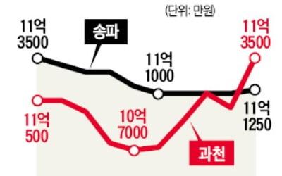 '준강남' 과천 아파트값, 송파구 넘어섰다