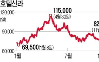 """""""면세점株 연말에 사서 이듬해 봄에 팔아라"""""""