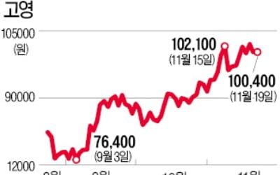 고영 '외국인 러브콜'에 사상최고가 보인다