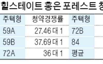 '힐스테이트 홍은 포레스트' 청약 경쟁률 평균 37대 1