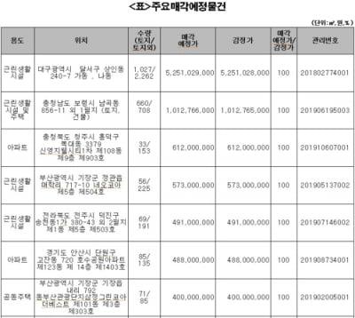 캠코, 4~6일 압류재산 1천177건 공매