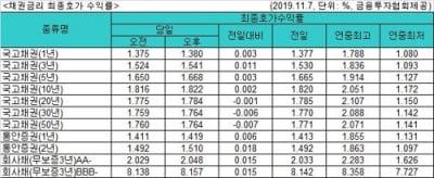 국고채 금리 1∼10년물↑·장기물↓…3년물 연 1.541%