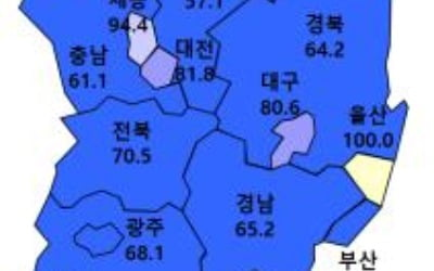 상한제 시행에 전국 주택경기 위축…울산만 '반짝'
