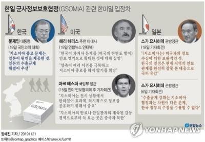[특징주] 지소미아 종료 임박·북미 마찰에 방산주 강세