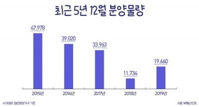 12월 전국 아파트 분양 1만9660가구…수도권에 절반 집중