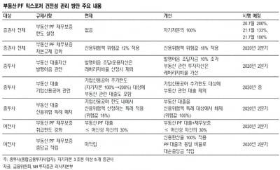 부동산PF 규제, 메리츠종금증권만 영향권-NH