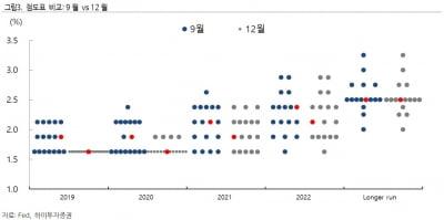 """12월 FOMC, 만장일치 동결…""""저금리 기조 이어질 것"""""""