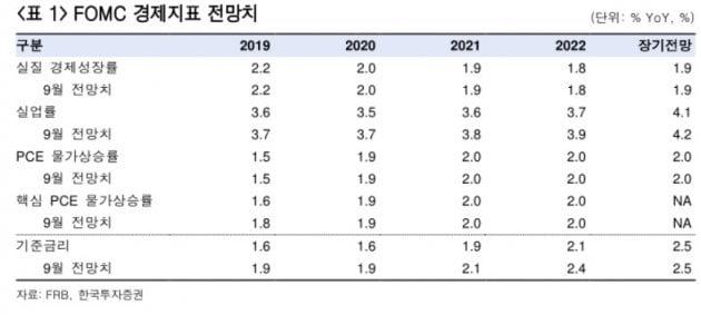 """""""12월 FOMC, 인하 같은 동결…내년 1~2회 인하"""""""