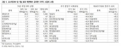 """""""롯데지주·쌍용차…1월 효과, 누릴 가능성 높아"""""""