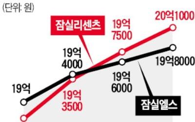 강남 이어 잠실도 '20억 클럽'