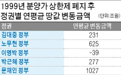 """""""문재인 정부 2년간 부동산 가격 2000兆↑"""""""