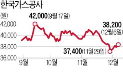 원·달러 환율 타고 널뛰는 한국가스공사
