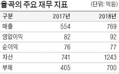 항공부품社 '눈독' 들이는 PEF들…JKL파트너스, 율곡에 400억 투자