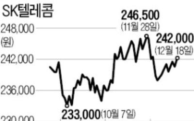 '내년 회사채 발행 1호' SKT…최대 4000억 조달