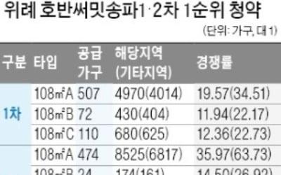 대출길 막혀도 뜨거운 강남 청약시장…'송파호반써밋' 최고 경쟁률 213 대 1