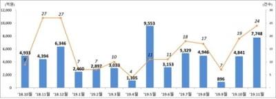 11월 주식 발행액 전월비 60% 증가…IPO·유상증자↑