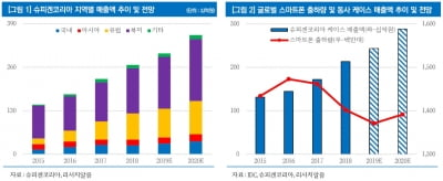 """""""슈피겐코리아, 5G·폴더블폰 확대로 수혜 기대"""""""