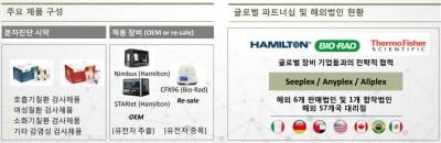 """[한민수의 스톡뷰]지난해 2배 뛴 씨젠…ODM 제외해도 """"30% 더 간다"""""""