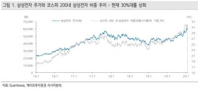 """상반기 톱픽 삼성전자, '30%룰' 불확실성 대두…""""잘 나가도 문제"""""""