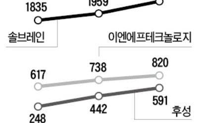 """반도체 '소부장株' 꿈틀…""""실적개선 초읽기"""""""