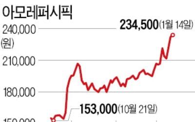 한한령 해제 기대, 아모레그룹株 쑥쑥…'화장품 대장' 되찾나