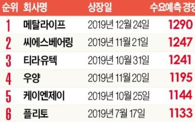 역대 20개 '핫딜' 작년 몰려…IPO시장 '경보'