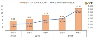 """""""서울 입주 1년 미만 아파트값, 분양가 대비 45.3% 상승"""""""