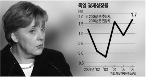 독일 메르켈 경제개혁 '시험대에'