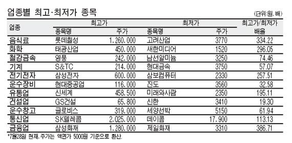 동일업종 주가차이 최고 334배‥롯데칠성 126만원-고려산업 3770원