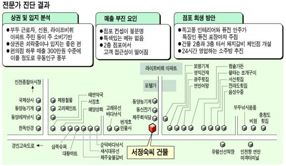 [출동! 우리가게 주치의] 인천 여객터미널 앞 44평 2층카페 손님없어 썰렁한데…