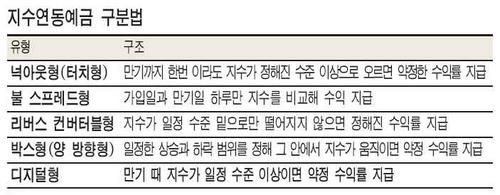 하반기 ELD 성적표 들여다보니‥친디아연동 '약진'.코스피 하락형 '저조'