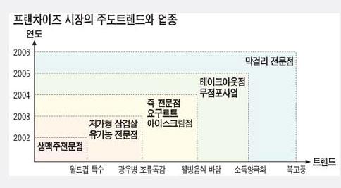 [토요 스페셜] 불황속 소자본 프랜차이즈 전성시대
