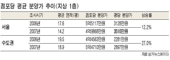 [전국 상권 빈 점포 급증] 강남역 주변 지하 공실률 70% 넘는곳도