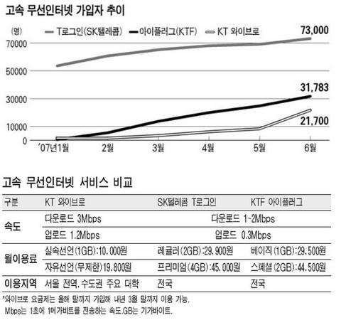 고속 무선인터넷 서비스 3파전 본격화