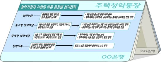 [8~9월 내집마련 전략] 청약저축‥분양가 낮은 택지지구 적극 공략하라