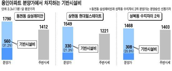 용인 高분양가 '비싼 기반시설비' 탓