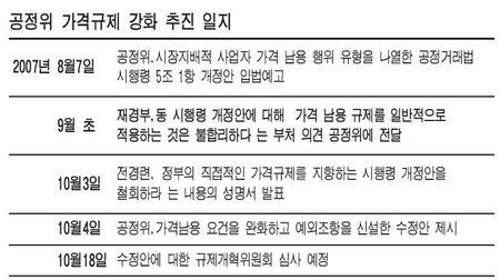 공정위 '가격규제 강화' 강행 ‥ 시장경제 정면도전