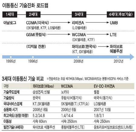 [와이브로, 3세대 국제표준 채택] 한국 이통기술 차세대도 노린다