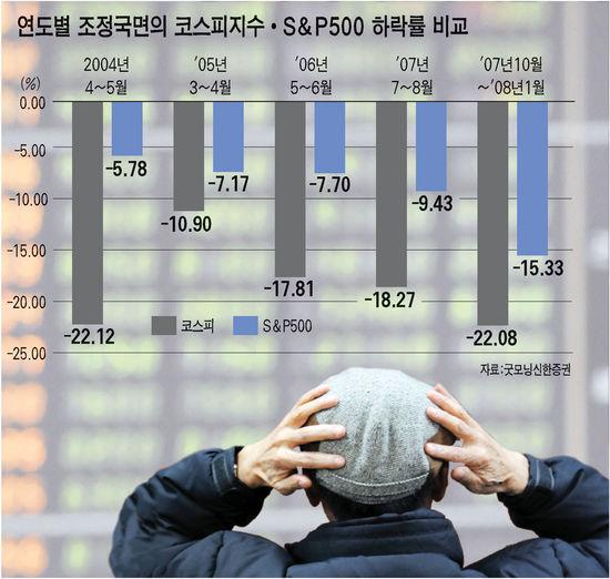 빠질땐 '왕창'…오를땐 '찔끔'‥'힘못받는' 코스피