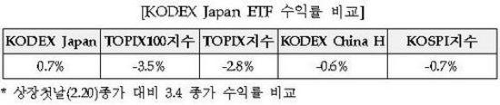 일본ETF, 개인 투자자 참여율 높아