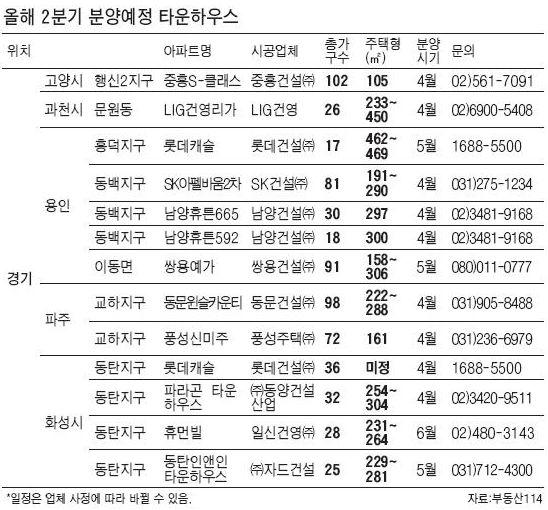 [2분기 부동산 시장] 타운하우스 전국 13곳 650여가구 문연다
