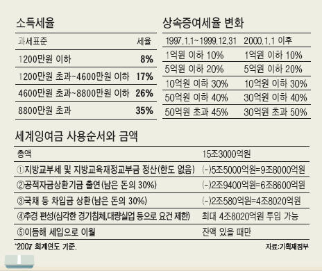 """강만수 재정 """"감세·재정투입 '쌍끌이'…경기 살리겠다"""""""