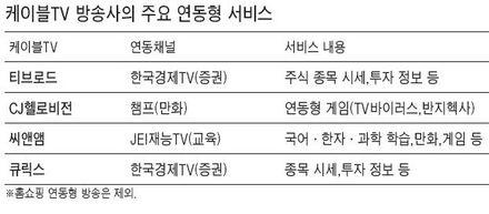 케이블TV '연동형 데이터 방송' 확산