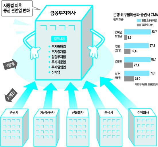 [자본시장통합법 카운트다운] (1) '한국판 골드만삭스 만들기' 시동…'금융투자회사'로 통합