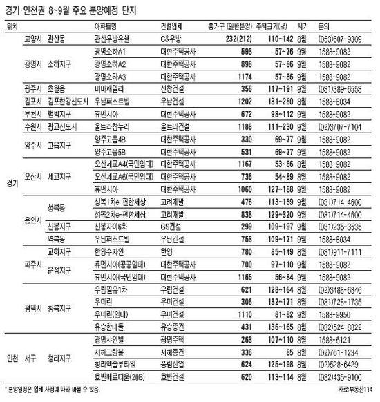 [8~9월 부동산 시장] 수도권 45개 단지서 2만6659가구 쏟아져