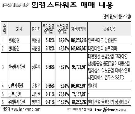 [한경 스타워즈] 양호한 '성적표' … 한화證 이현규씨 5.42% '선두'