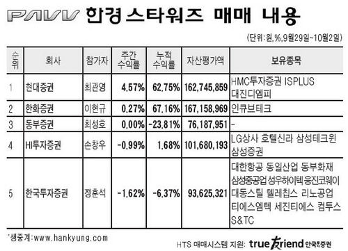 현대證 최관영씨 누적수익률 60% 돌파