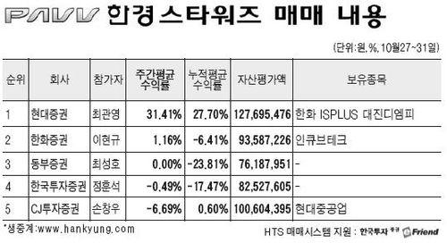 [한경 스타워즈] 현대證 최관영씨 31.41% 수익률 '발군'